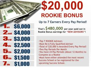 AdvoCare awards $20k in bonuses twice per month to the top Rookie Advisor-Distributors.